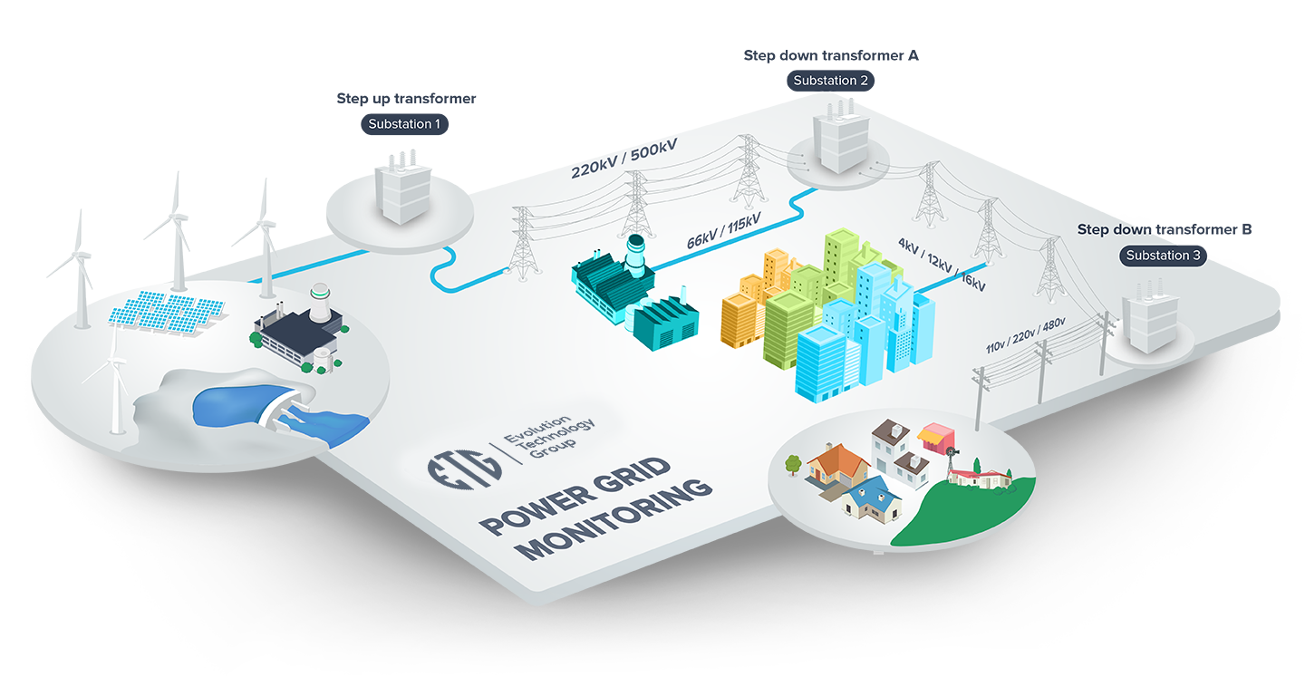 Power Grid Monitoring Evolution Technology Group Electrical Plan Grids In Real Time From The Point Of Generation To Consumption Our Solution Enables Conserve Enormous Energy And Provide Huge Value